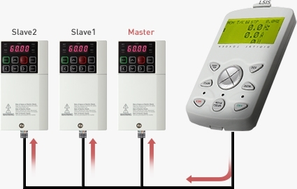 S100 Frequency Inverter with Master-Slave Function