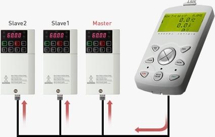 S100 Frequenzumrichter mit Master- Slave- Funktion