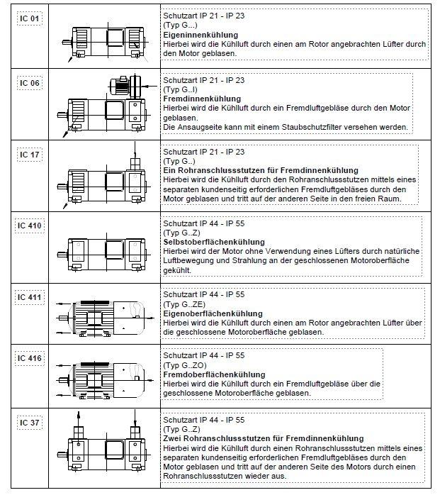 Kuehlarten von E.Motoren